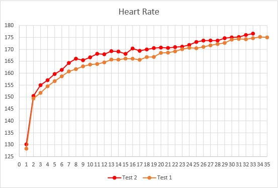 tests-chart